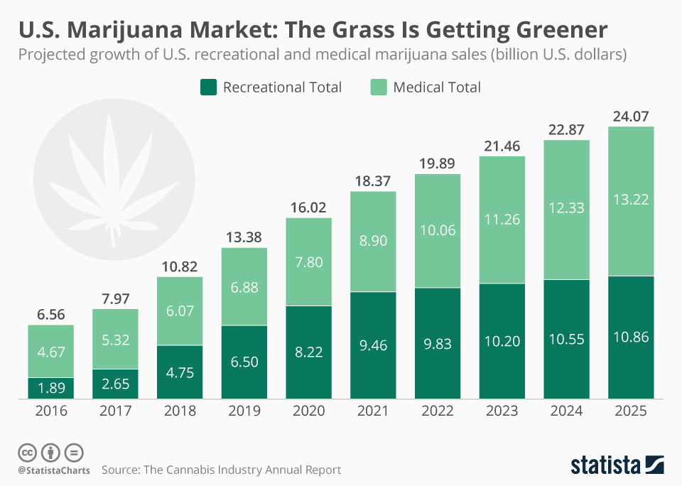 cannabis industry statistics