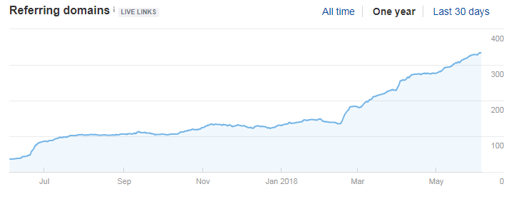 marijuana seo growth