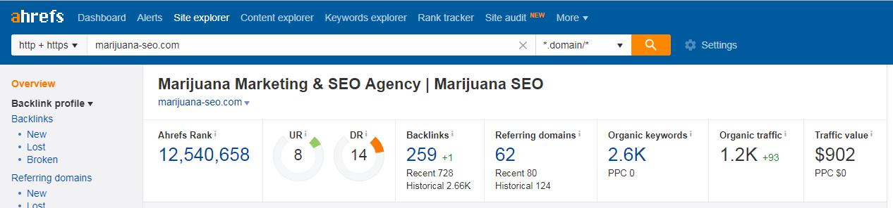 marijuana seo backlinks