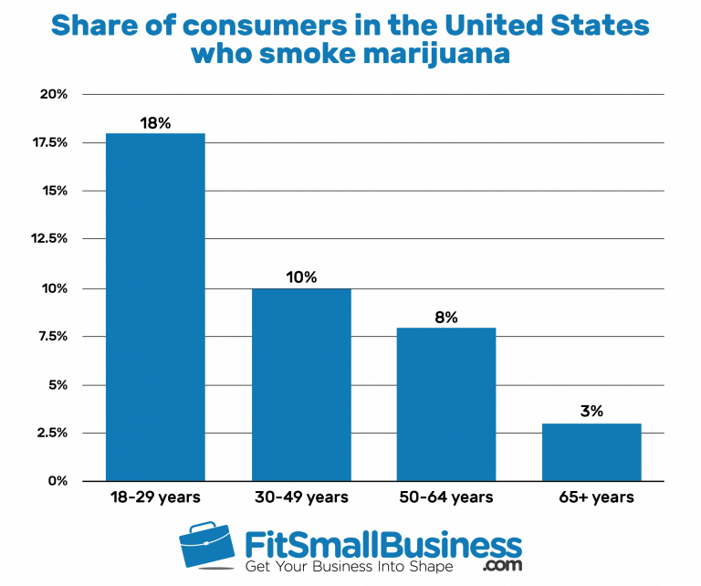 fit small business marijuana stats