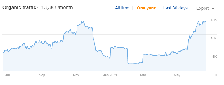 organic-traffic-growth-seo